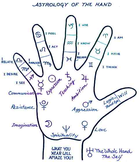 astrology and palmistry Don't miss out freetarotcom is the only website that offers a real, free tarot reading by master astrologer and numerologist get yours today, for free.