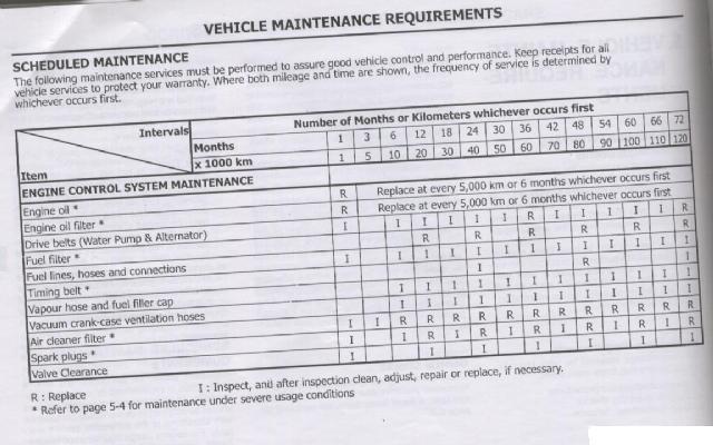 hyundai santro service manual hyundai santro xing consumer review rh mouthshut com owners manual hyundai i20 owners manual hyundai i20