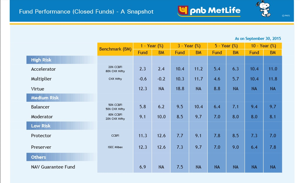 Metlife Life Insurance Reviews >> Worst Fund Performance By Pnb Metlife Never Invest Pnb