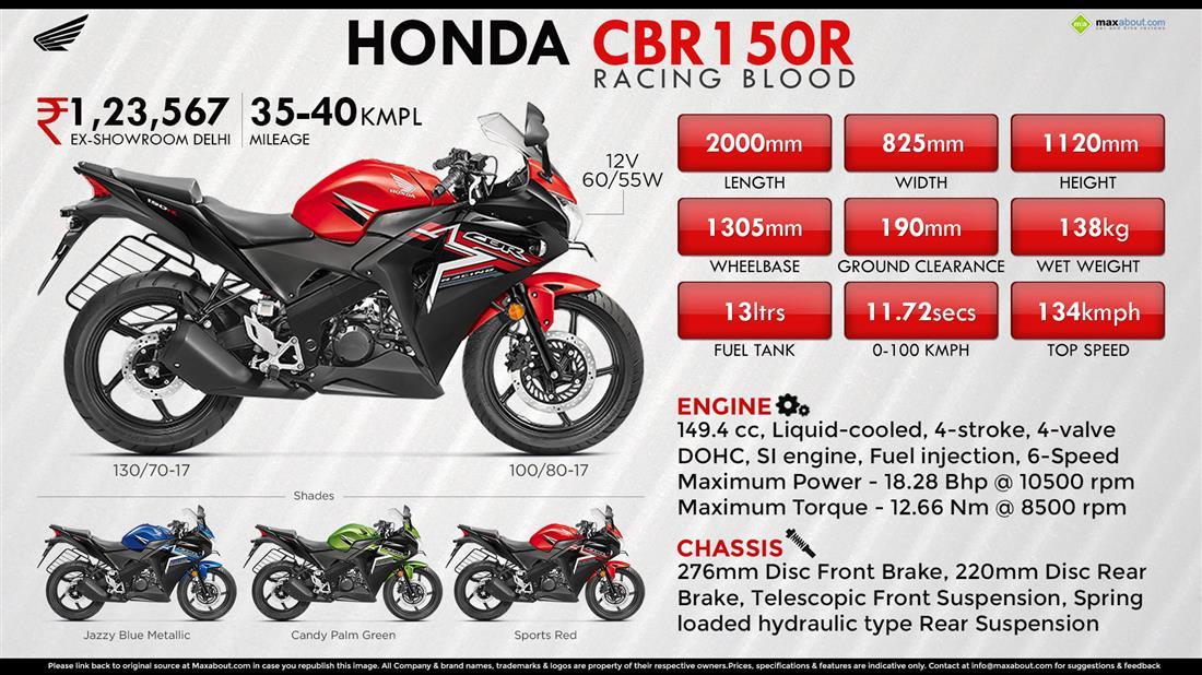 Good Choice For Bike Passioners Honda Cbr 150r Customer Review