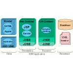 Java 2 Platform, Enterprise Edition (J2EE)