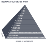 General Tips on Pyramid Schemes